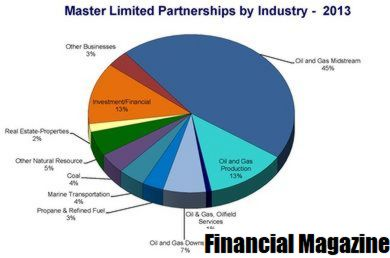 Master Limited Partnership - MLP